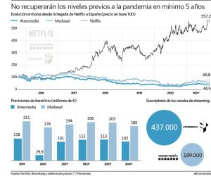 Netflix Moves Mediaset And Atresmedia Away From The Gains Achieved In 2019